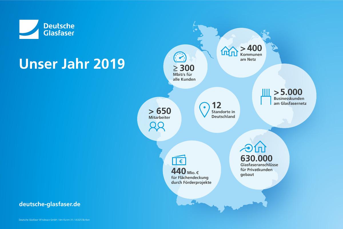 Deutsche Glasfaser: Thorsten Dirks wird neuer CEO der Deutsche Glasfaser