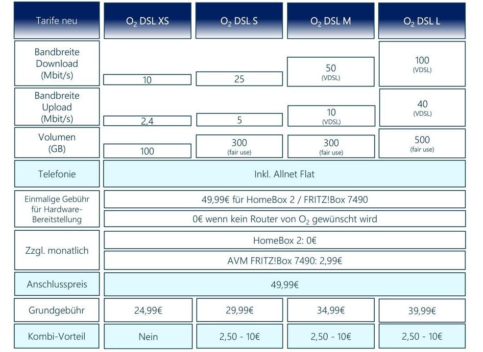 b06ab8e6b5f8 O2 VDSL/DSL Tarife: O2 DSL Tarife ab 9,99 Euro -Telefontarifrechner ...