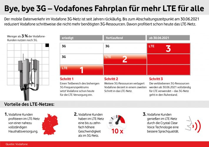 Vodafone 5g Ausbau
