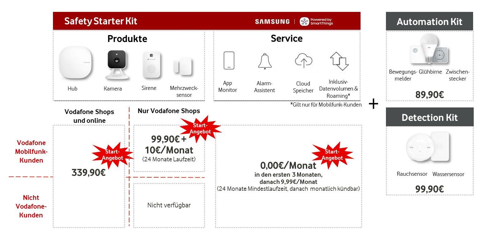 Vodafone Smart Home